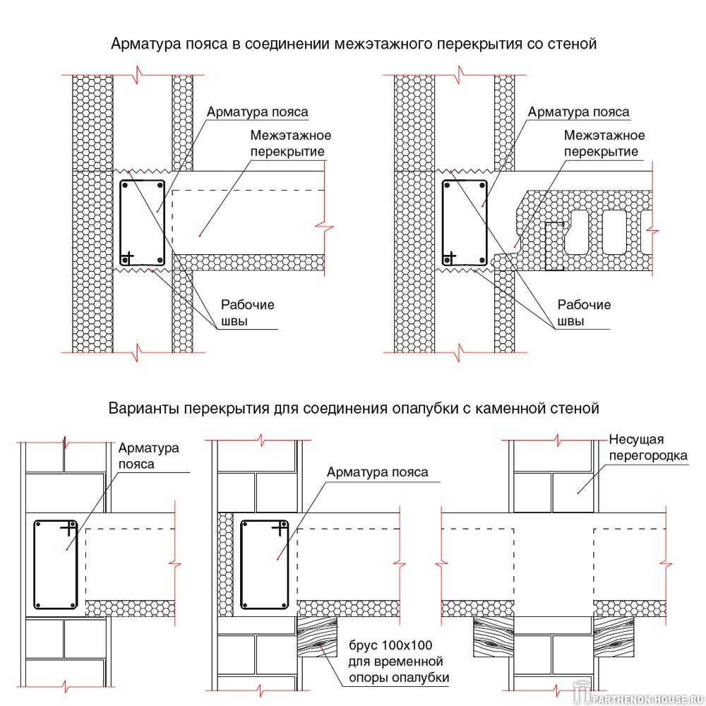 Несъемная опалубка plastbau (пластбау): монтаж арматуры, доп.