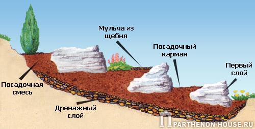 Помимо камней, для изготовления горки потребуется запастись...  При желании пользователя получить альпийскую горку...