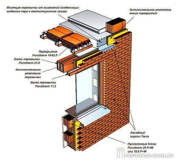 Перемычки porotherm 11,5 на стене из блоков porotherm 25 p+w.